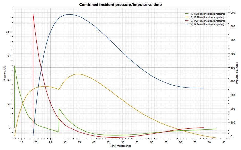 EMBlast - Combined incident pressure/impulse vs time